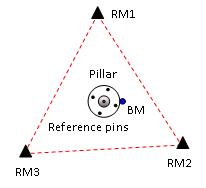 Image of Reference Mark Survey design