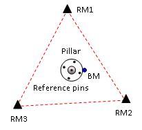 Image of Reference Mark Survey design