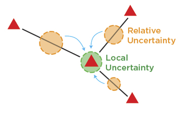 Local_Uncertainty