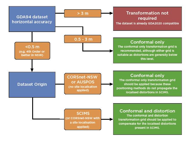 Transformation_Methods