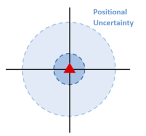 Positional_Uncertainty